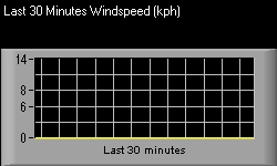 Last 30 Minutes Wind Speed