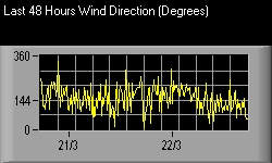 Last 48 Hours Wind Direction